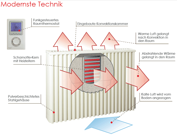 Elektrische-Heizung-Technik-Information