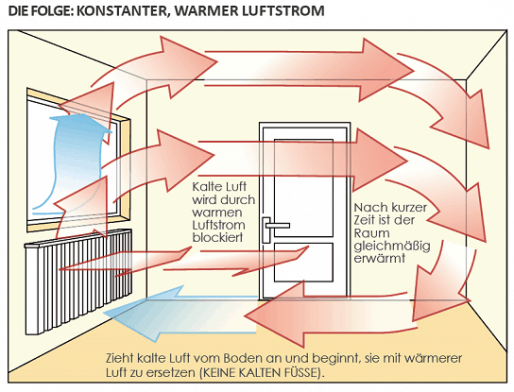 Elektroheizung-Vorteile-elektrische-heizung