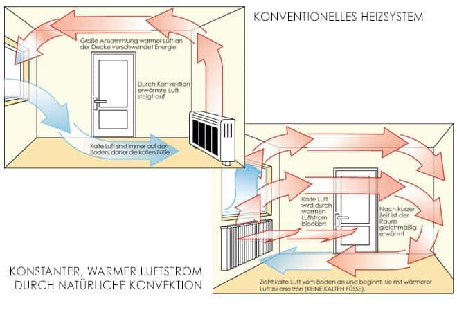 Charmant Konventionelles Heizsystem Erklärt Galerie - Elektrische ...